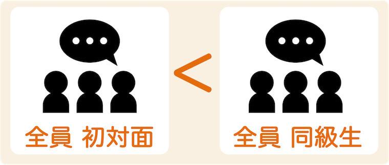 ナカノ良さは話しやすさに影響する