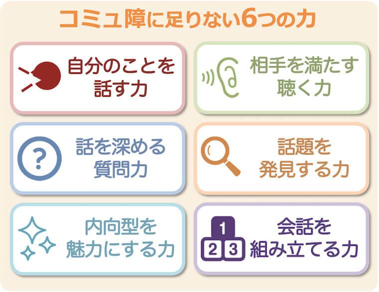 オンライン通信講座で学べる6つの力